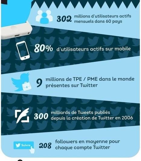 Réseaux sociaux et entreprise, le cas flashtweet | French Digital News | Scoop.it