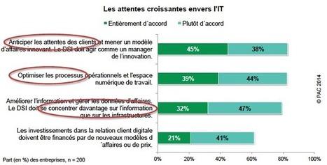 La transformation numérique : l'affaire des métiers ou du PDG ? | Collaboratif-Info | Marketing et management | Scoop.it