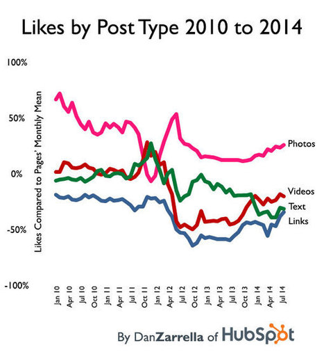 [New Data] The Performance of Facebook Post Types Over 3.5 Years | Dan Zarrella | Facebook best practices and research | Scoop.it
