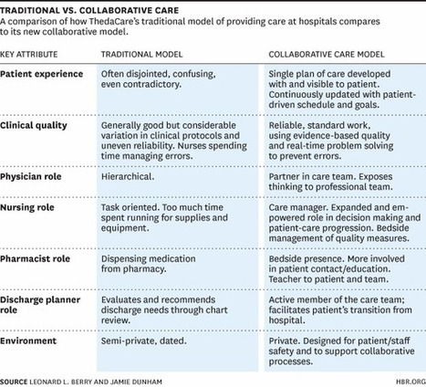 Redefining the Patient Experience with Collaborative Care   Hospitals, physicians and so on   Scoop.it