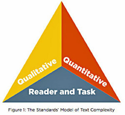 """Uncovering """"Complex Text"""" in the Common Core 