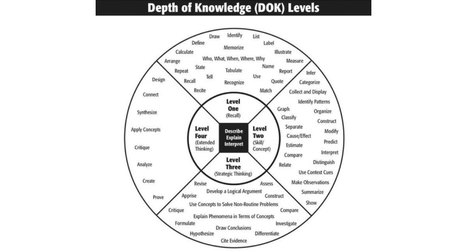 Assessing Depth of Knowledge with Recap | 21st Century Teaching and Learning | Scoop.it
