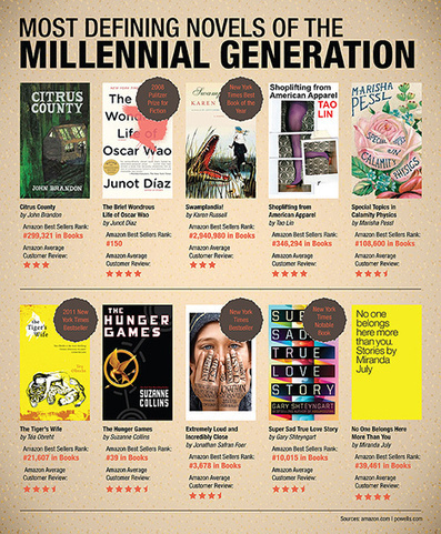 The 10 Most Defining Novels of the Millennial Generation   OEDb   Hamilton West Shared Resources   Scoop.it