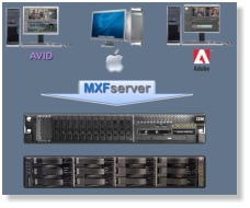MXFserver : One server for AVID Media Composer, Apple Final Cut Pro and Adobe Premiere   Video Breakthroughs   Scoop.it