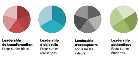 Management: les 4 styles de leadership - cadreo.com | Ressources Humaines | Scoop.it
