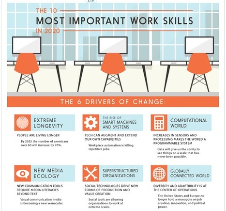 The 10 Most Important Work Skills in 2020 | Café puntocom Leche | Scoop.it