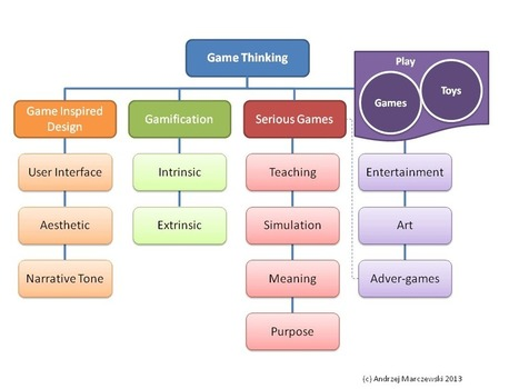 Game Thinking - Differences between Gamification & Games | Jogos educativos digitais e Gamificação | Scoop.it