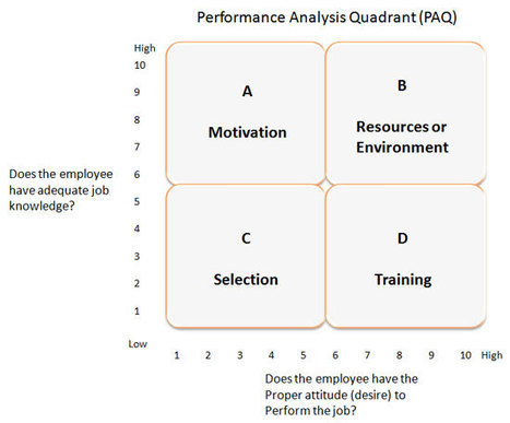Performance Analysis (Analyzing Systems in Instructional Design) | Free Web Resources for Instructional Design and Technology | Scoop.it