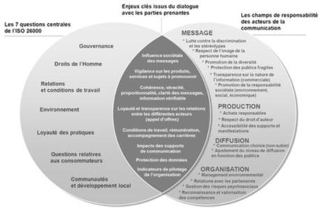 Lancement du Guide d'utilisation de l'ISO 26000 pour le secteur de la communication | www.bl-evolution.com | Communication & Environnement - GreenTIC & Développement Durable | Scoop.it