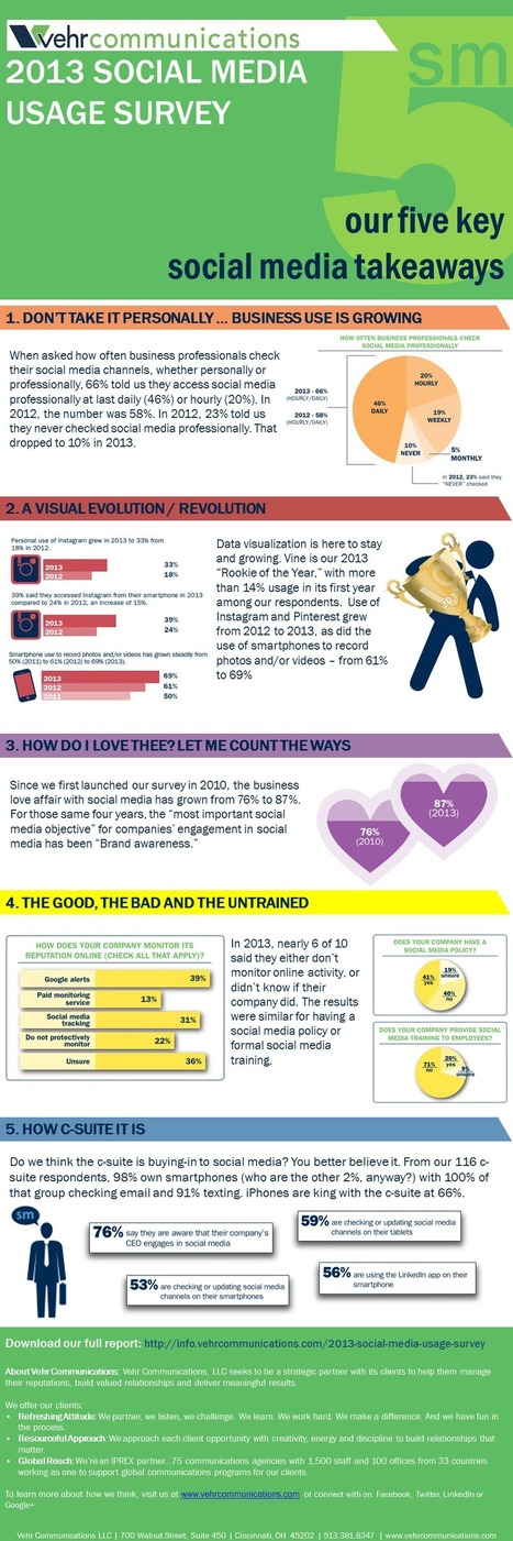 5 key social media takeaways (INFOGRAPHIC) | Marketing | Scoop.it