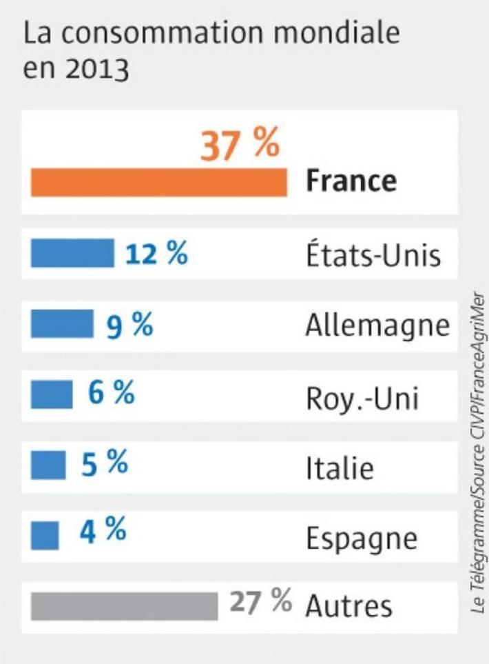 Vin. Les Français friands de rosé - Le Télégramme | Le meilleur des blogs sur le vin - Un community manager visite le monde du vin. www.jacques-tang.fr | Scoop.it