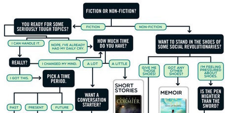 56 young adult books that adults will love (infographic) | Making Infographics | Scoop.it