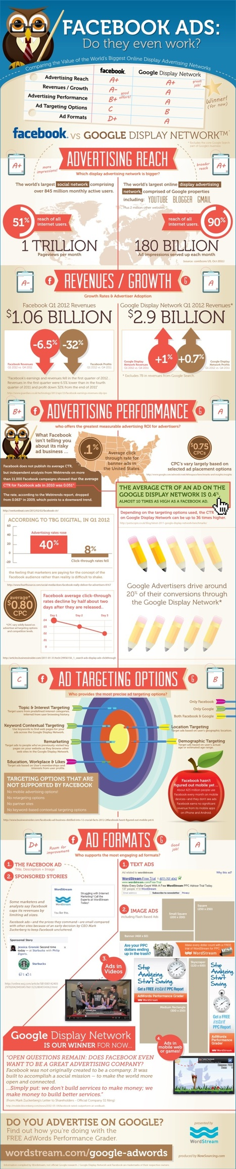 Facebook Ads: Do They Even Work? [Infographic] | Optimisation des médias sociaux | Scoop.it
