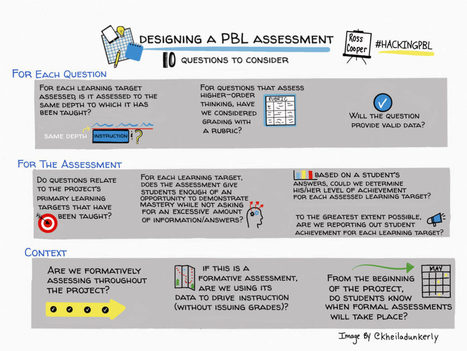 How Do We Assess (And Possibly, Grade) Project