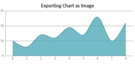 Beautiful jQuery Charts   CanvasJS   Angular js