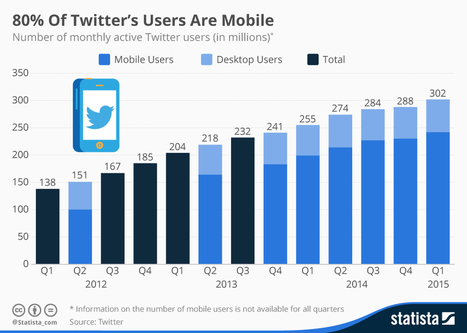 Twitter presenta la prima trimestrale del 2015: alti e bassi | Twitter addicted | Scoop.it