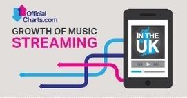 Les chiffres du streaming comptabilisés dans les tops et certifications en Grande Bretagne et bientôt en France | Musique et Innovation | Scoop.it