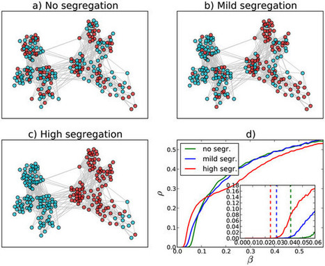 Beyond network structure: How heterogeneous susceptibility modulates the spread of epidemics : Scientific Reports : Nature Publishing Group | Dynamics on complex networks | Scoop.it
