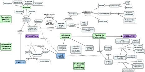 La validation de l'information : schéma conceptuel , nouvelle version   Classemapping   Scoop.it