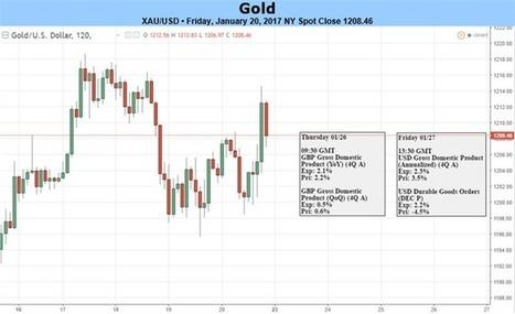 Gold Off Key Resistance- Trump, US GDP to Determine Depth of Correction | La revue de presse CDT | Scoop.it