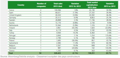 La France en tête du classement 2013 de la construction en Europe . | Construction l'Information | Scoop.it