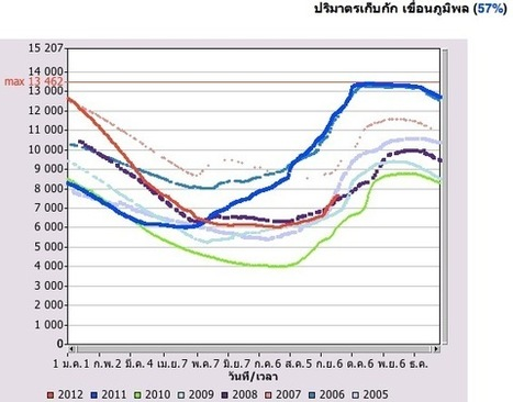 Thailand flood watch: Water management and the possibility of severe flooding in 2012 | Thailand Floods (#ThaiFloodEng) | Scoop.it