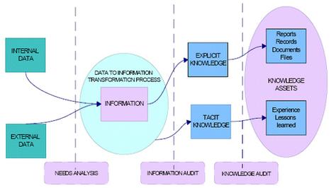 Auditoria de la información y gestión del conocimiento - Blogs - ainia centro tecnológico | Sobre TIC, Aprendizaje y Gestion del Conocimiento | Scoop.it