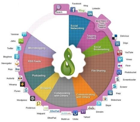 ePortafolio Modelo - Mahara | Entornos Virtuales para la Educación | Scoop.it