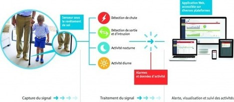 Un revêtement de sol détecteur de chutes pour les établissements médicaux   ECE Student Projects Inspiration and Creation   Scoop.it