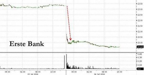 """Largest Austrian Bank Crashes After """"Revealing"""" 40% Surge In Bad Debt Provisions, Record Loss 