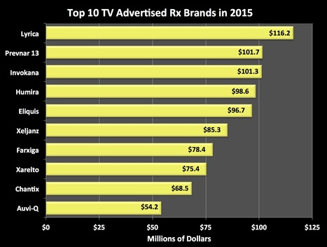 Pfizer Continues To Dominate Tv Dtc Advertising