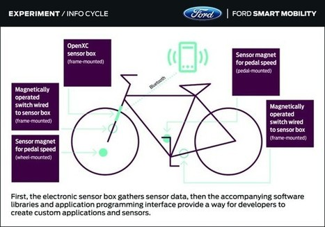 Ford Tries to Figure Out Bicycles | Bicycle Safety and Accident Claims in CA | Scoop.it
