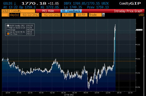 In Eerie Replay Of 2011, Gold Spikes Abruptly To Over $1770, Silver Follows | ZeroHedge | Gold and What Moves it. | Scoop.it