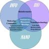 NBIC Technologies - Sonia Halhol