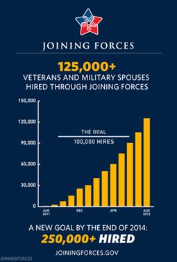 Chart Check: Did Obama's Graphics 'Enhance' His Big Speech? - NPR (blog) | Dataviz.nu | Scoop.it