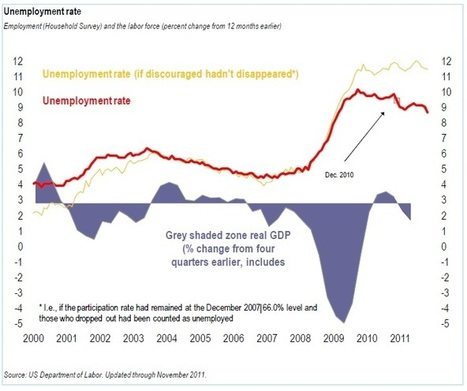 The 7 Most Illuminating Economic Charts of 2011 | visual data | Scoop.it