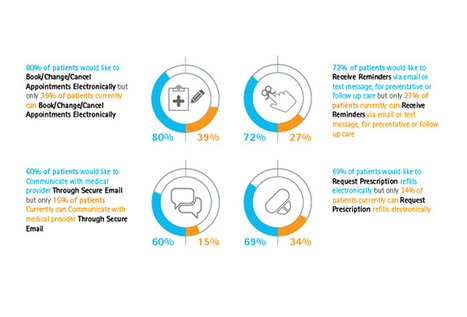 Accenture Patient Engagement Survey England: Interacting Electronically with Medical Providers - Infographic | Expertpatient | Scoop.it