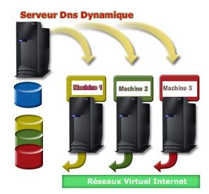 Tutoriel Installation d'un serveur DDNS avec bind et serveur DHCP   Cours Informatique   Scoop.it