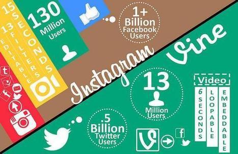 5 Best Social Media Apps to Help Market Your Brand | Harris Social Media | Scoop.it