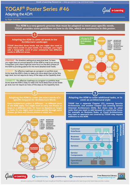 Learning TOGAF 9 Poster 46   Adapting The ADM | Enterprise Architecture  (EA) |