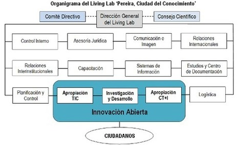 Territorios Inteligentes y Territorios del Conocimiento | Negocios&MarketingDigital | Scoop.it