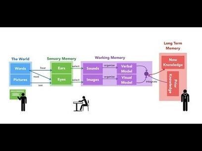 Effectief leren van multimediale bronnen – enkele richtlijnen | Master Leren & Innoveren | Scoop.it