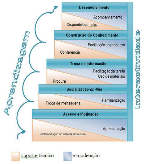 A metodologia blended-learning como mais uma alternativa na formação contínua de professores.   e-learning, b-learning , Ensino e aprendizagem a distância   Scoop.it