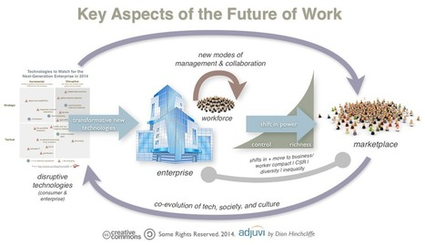 What is the Future of Work? | Beyond Marketing | Scoop.it
