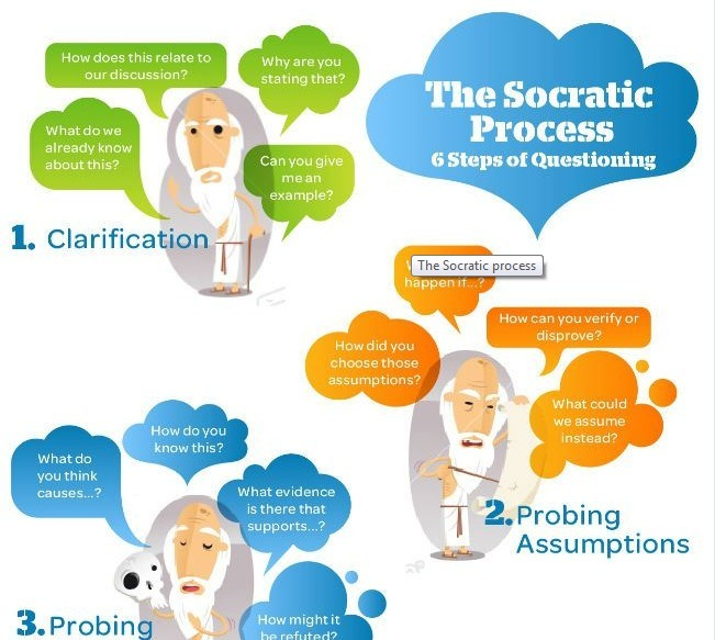 socratic questioning The art of socratic questioning is important for the critical thinker because the art  of questioning is important to excellence of thought what the word 'socratic'.