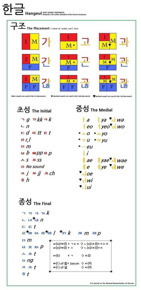 Happy New Year! Korean Hangul in 20 minutes | | Korean Language Learning Resources | Scoop.it