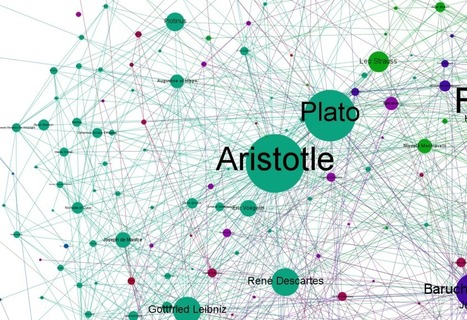 Graphing the history of philosophy | Social Network Analysis | Scoop.it