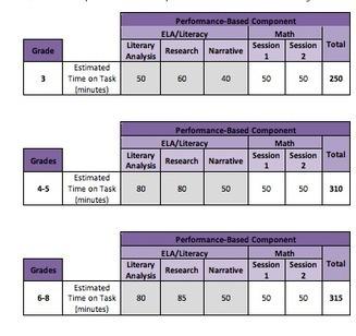 Research: Key Part of PARCC Assessments | Ccss | Scoop.it