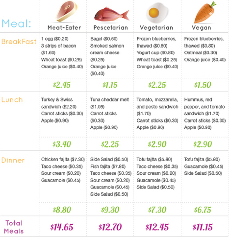 Is It Cheaper to Be Vegan, Vegetarian, or a Meat Eater? - Food - GOOD | ¿Vege-Que? Healthy Recipes and Resources | Scoop.it