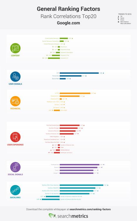 Algorithme Google : plus de contenu, moins de liens | Communication 2.0 (référencement, web rédaction, logiciels libres, web marketing, web stratégie, réseaux, animations de communautés ...) | Scoop.it